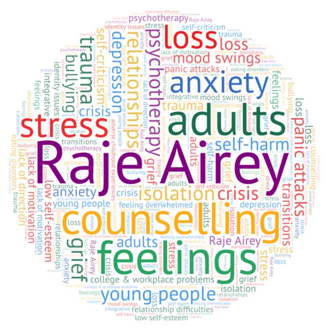 Word cloud - Raje Airey